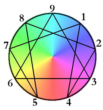 What Number are You? The Enneagram Test