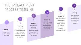 Impeachment Process Timeline