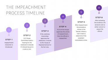 Impeachment Process Timeline